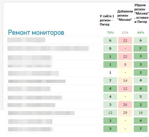Позиции сайта